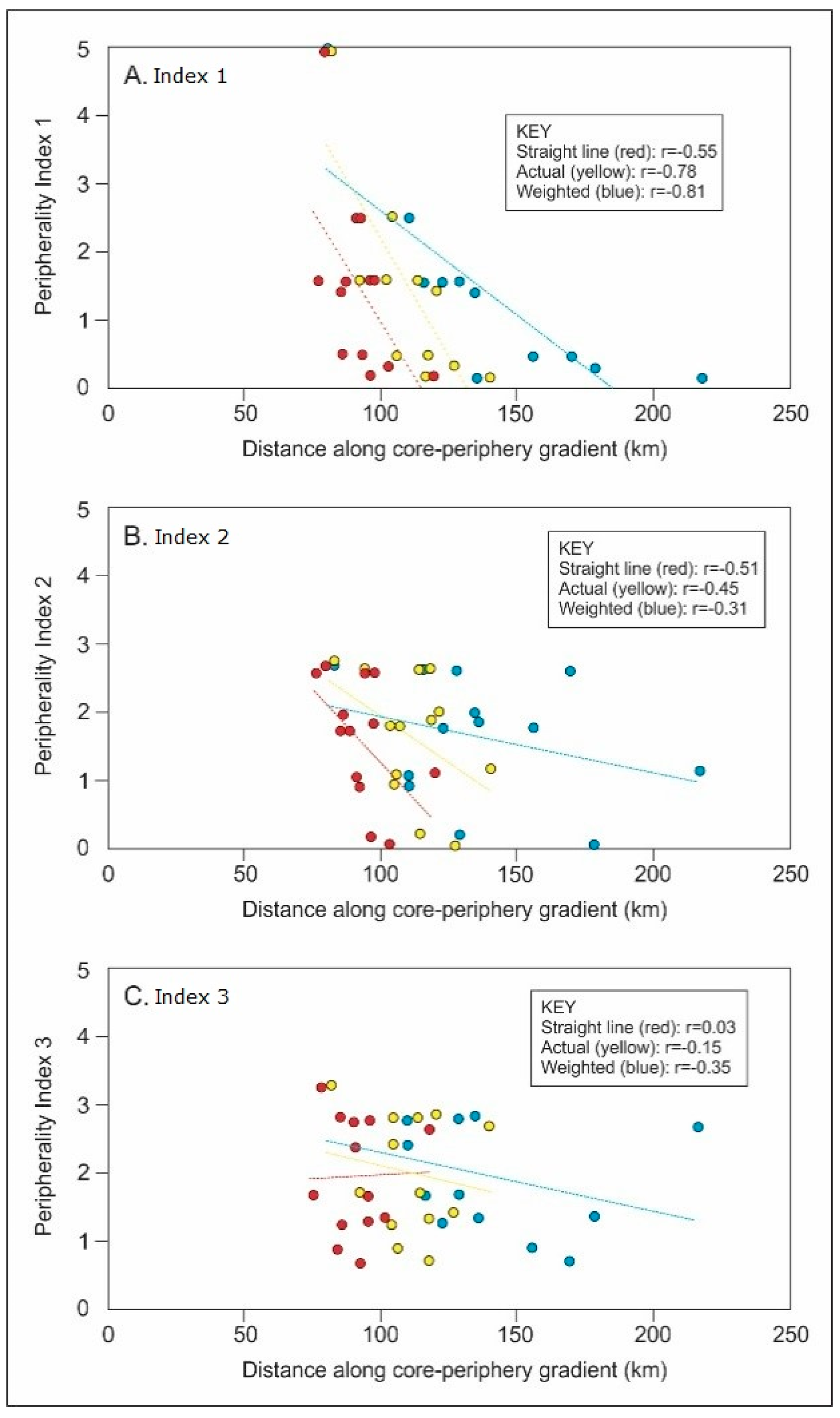 Social Sciences   Free Full-Text   Measuring Peripherality