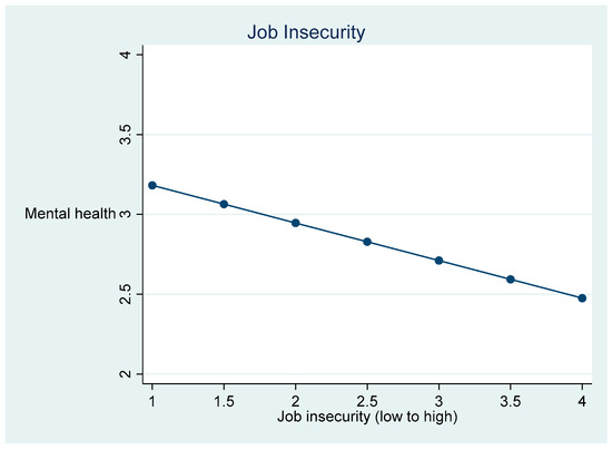 Job Attributes and Mental Health: A Comparative Study of Sex Work and Hairstyling
