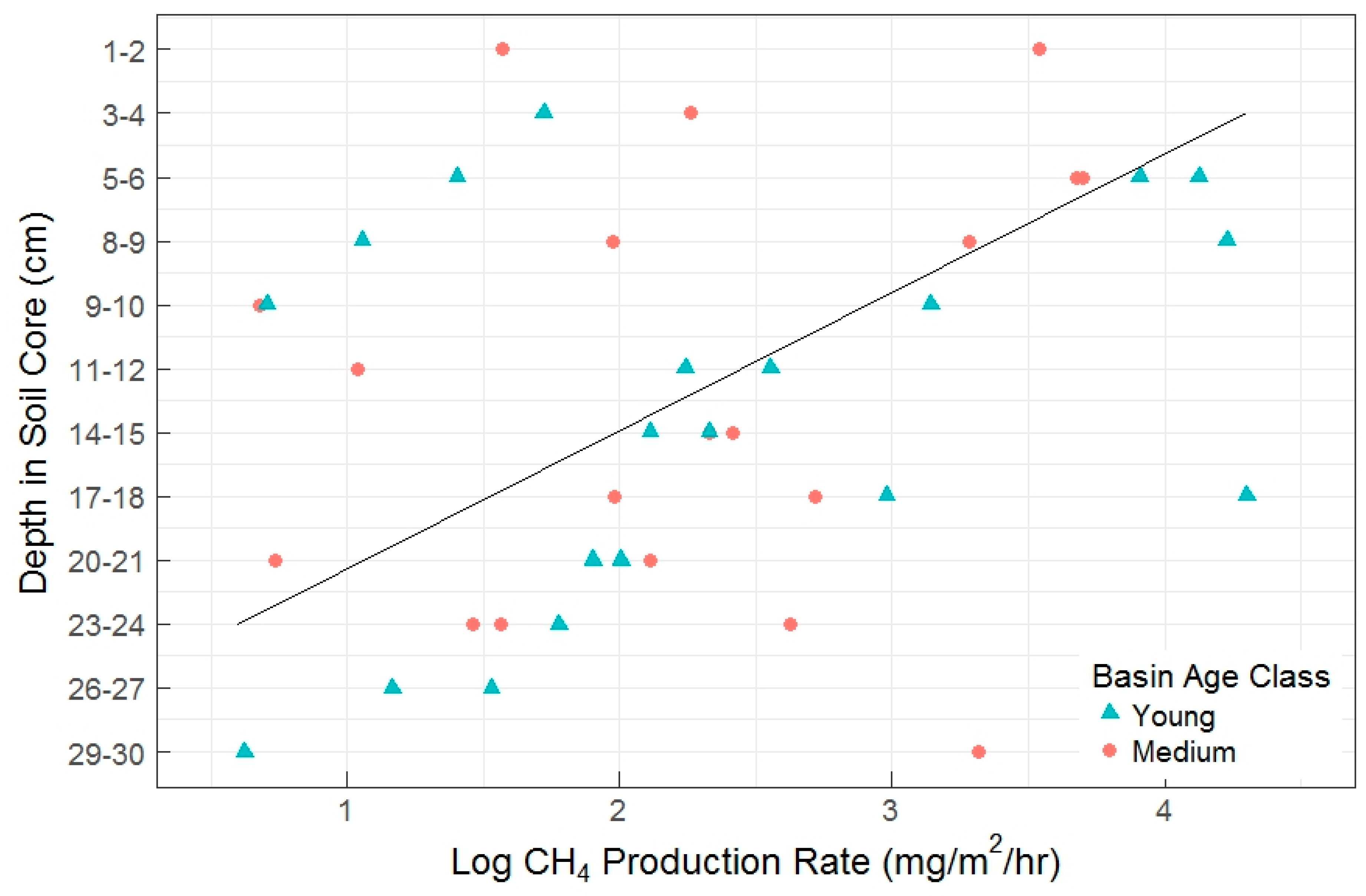 Soil Syst  | Free Full-Text | Anaerobic Methane Oxidation in