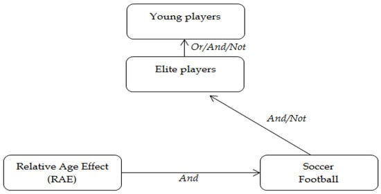 relative age effect in football The relative age effect has no influence on match outcome in youth soccer  r van den honertevidence of the relative age effect in football in australia.