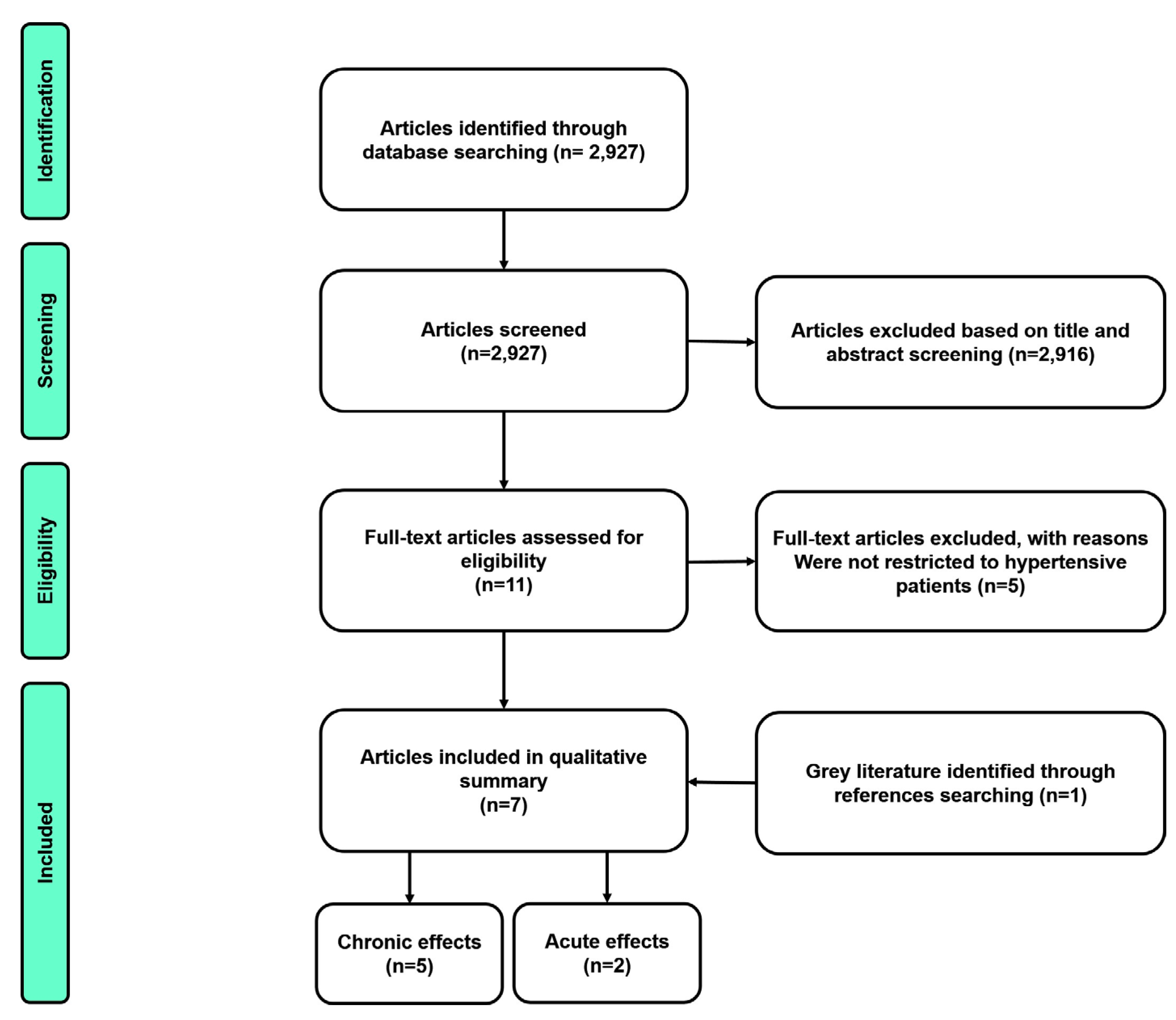muscle training intervention in heart failure article review Special article exercise-based rehabilitation for patients with coronary heart disease: systematic review and meta-analysis of randomized controlled trials.