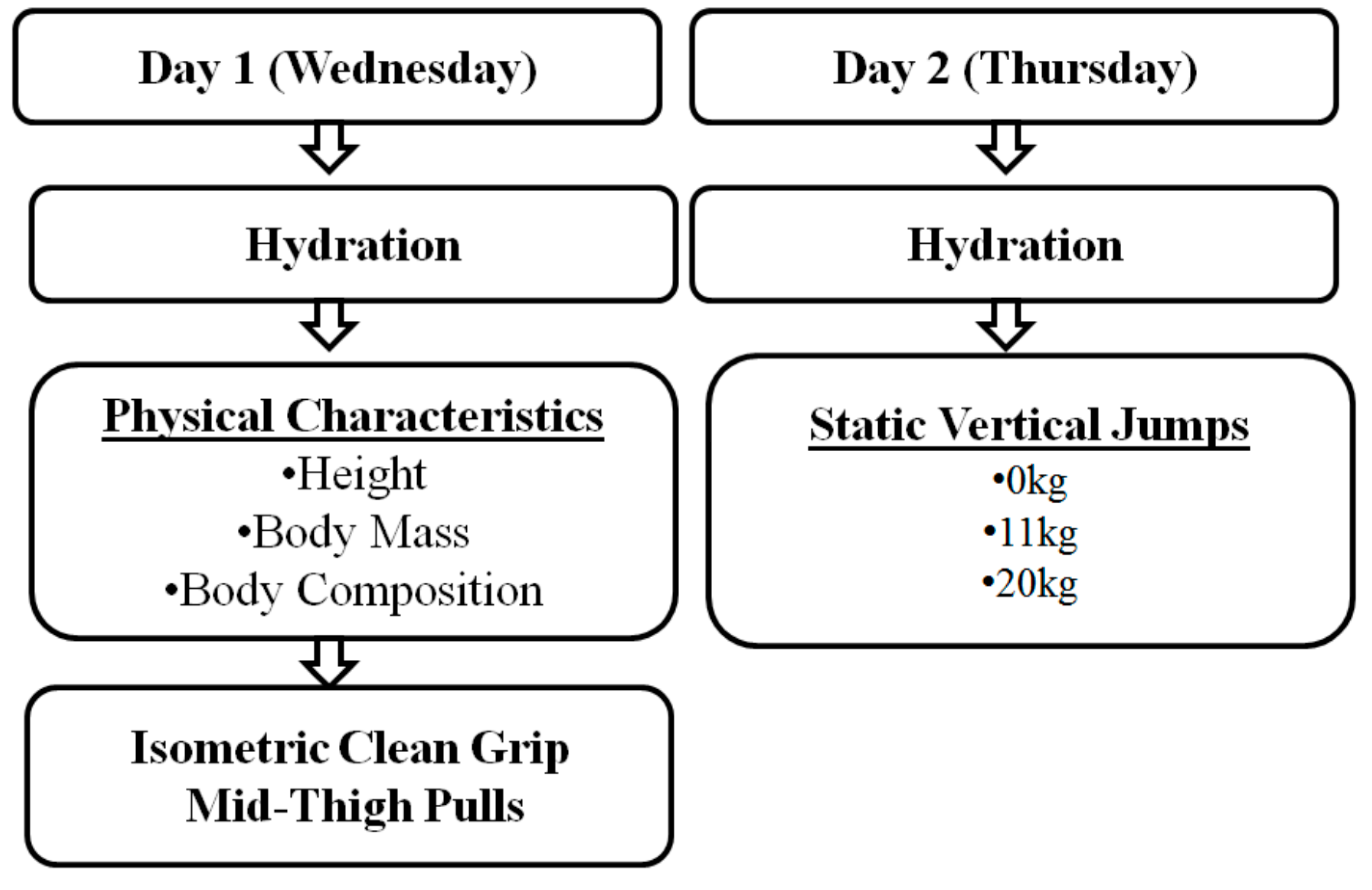 Sports | Free Full-Text | Maximum Strength, Rate of Force