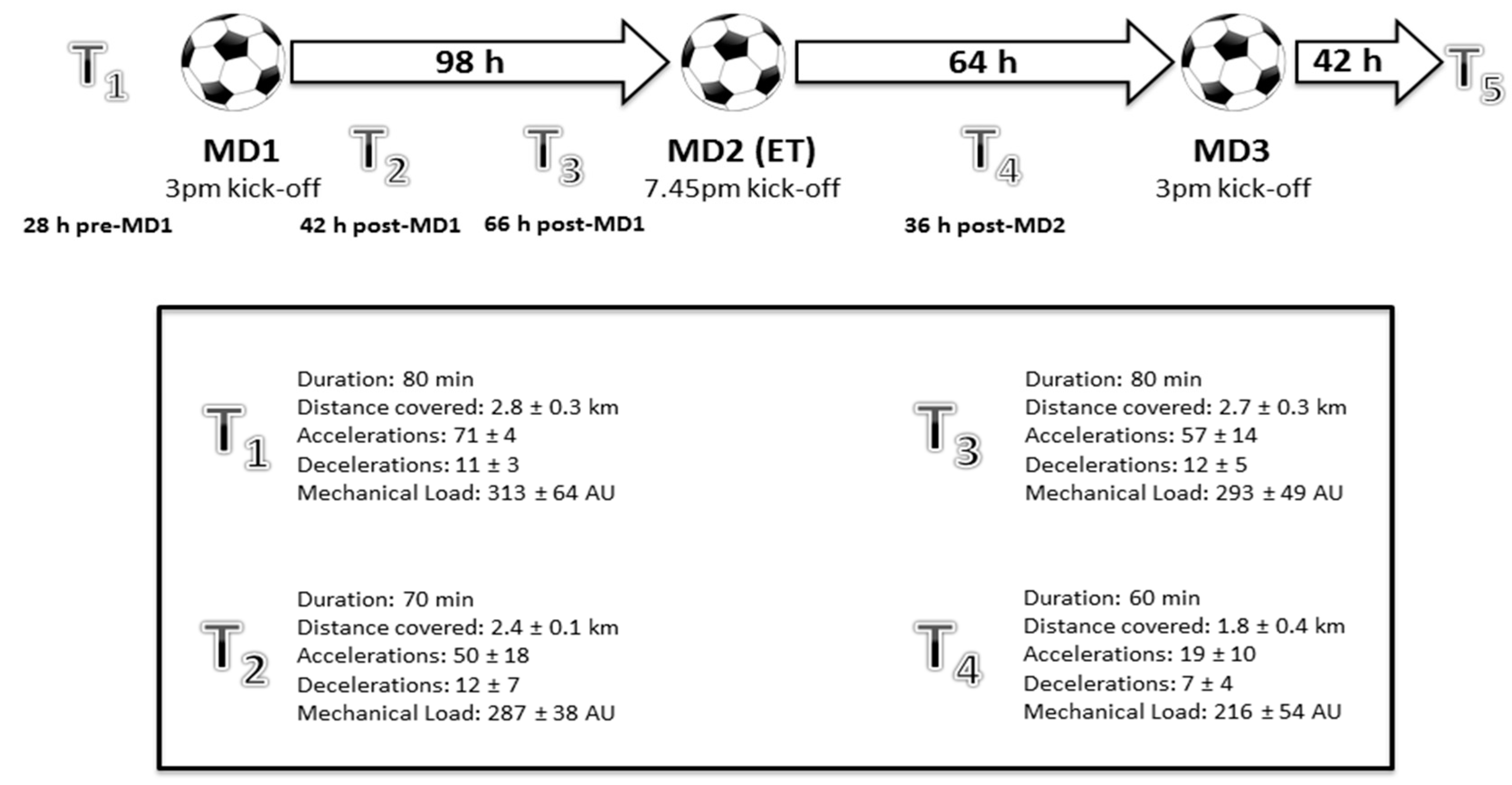 Catapult Engineering Schematics Sports Free Full Text The Impact Of 120 Minutes Match Play On No