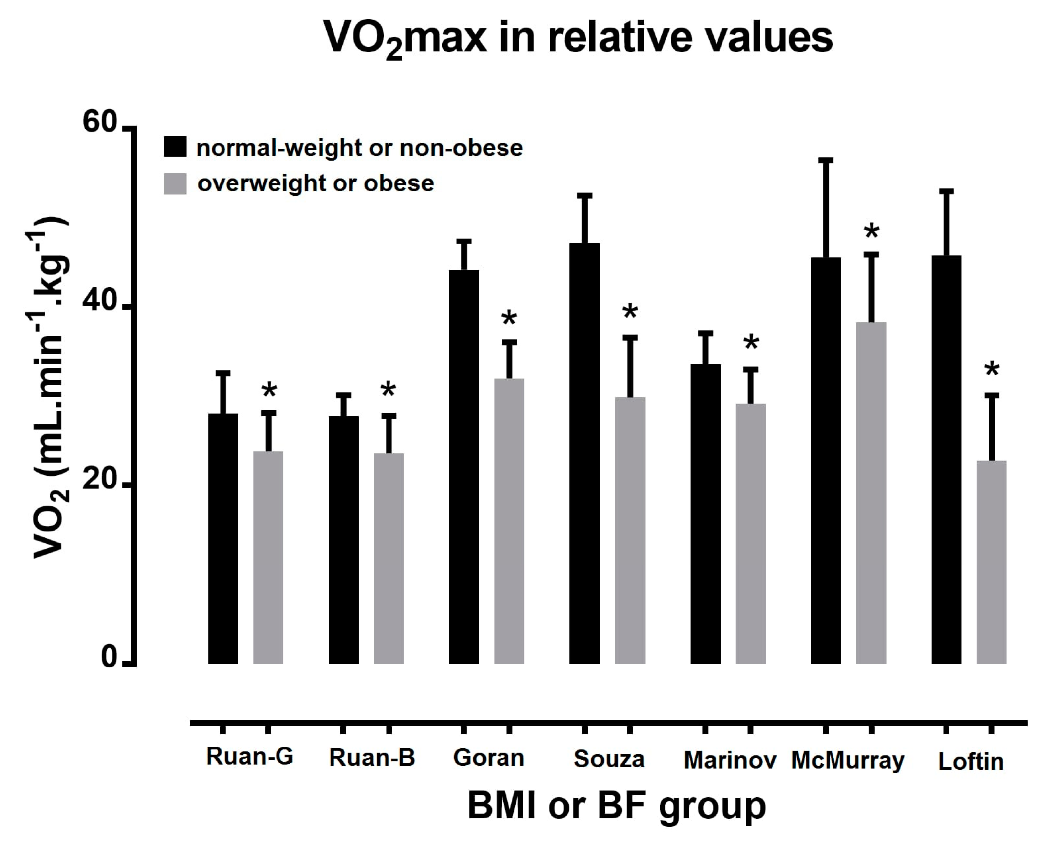 Sports   Free Full Text   The Effect of Body Mass Index on Acute ...