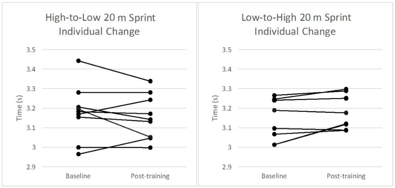 Sports | Free Full-Text | Effect of Plyometric Training on