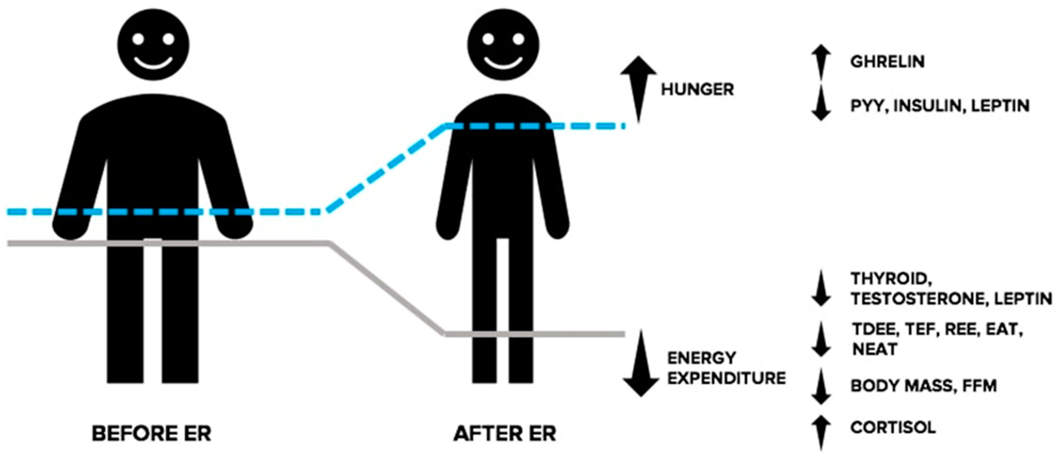 Sports | Free Full-Text | Intermittent Dieting: Theoretical