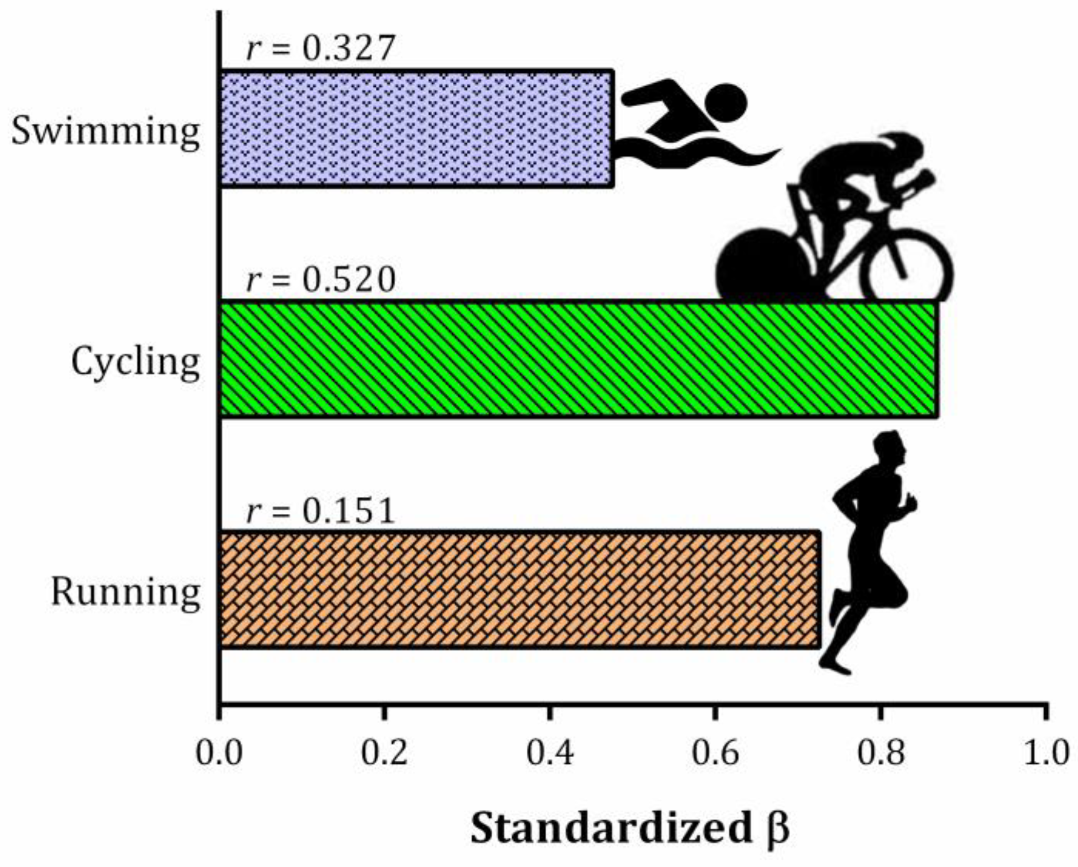 Sports | Free Full-Text | Cycling as the Best Sub-8-Hour