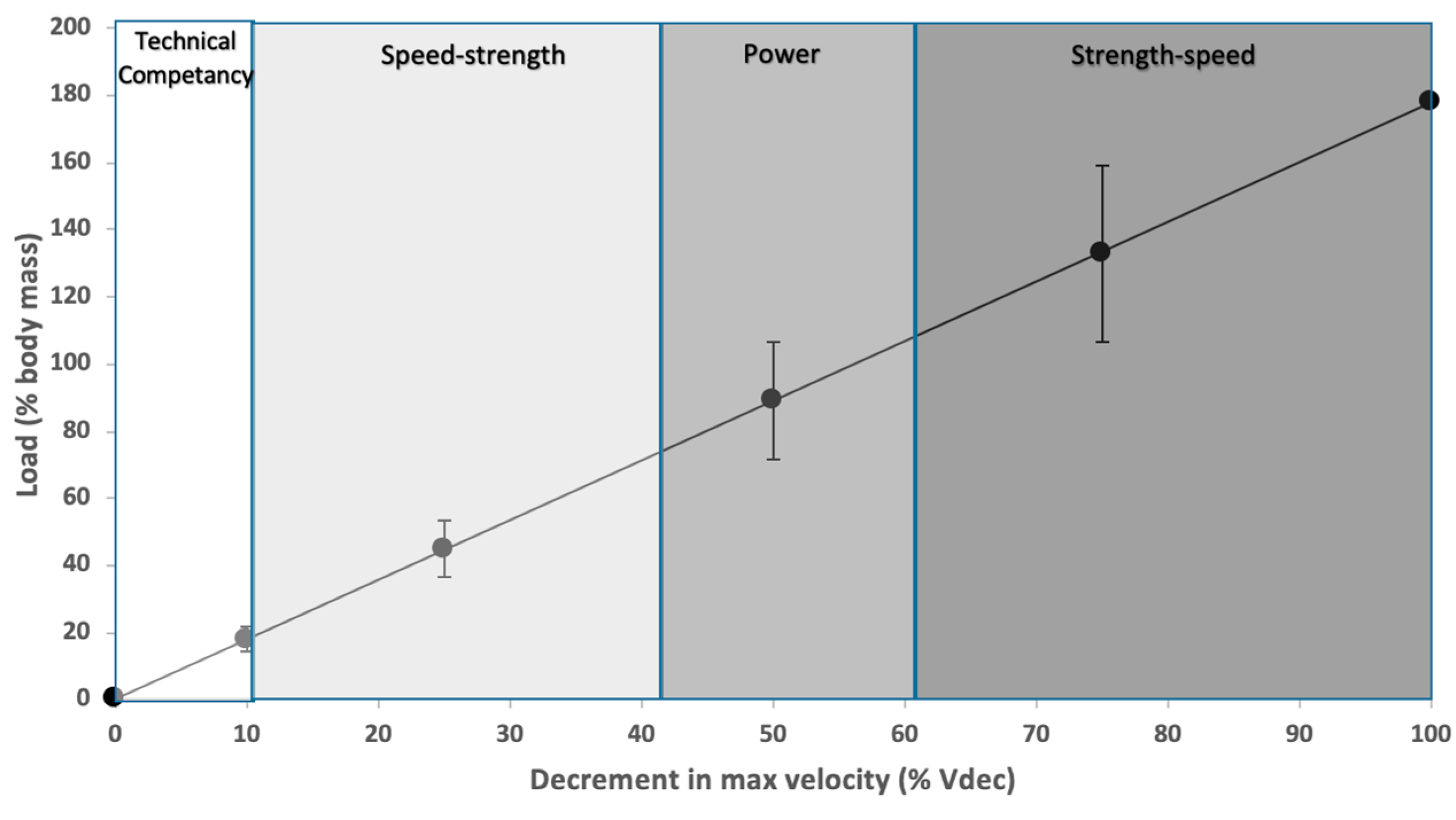 Sports   Free Full-Text   Sled-Pull Load–Velocity Profiling and  Implications for Sprint Training Prescription in Young Male Athletes   HTML