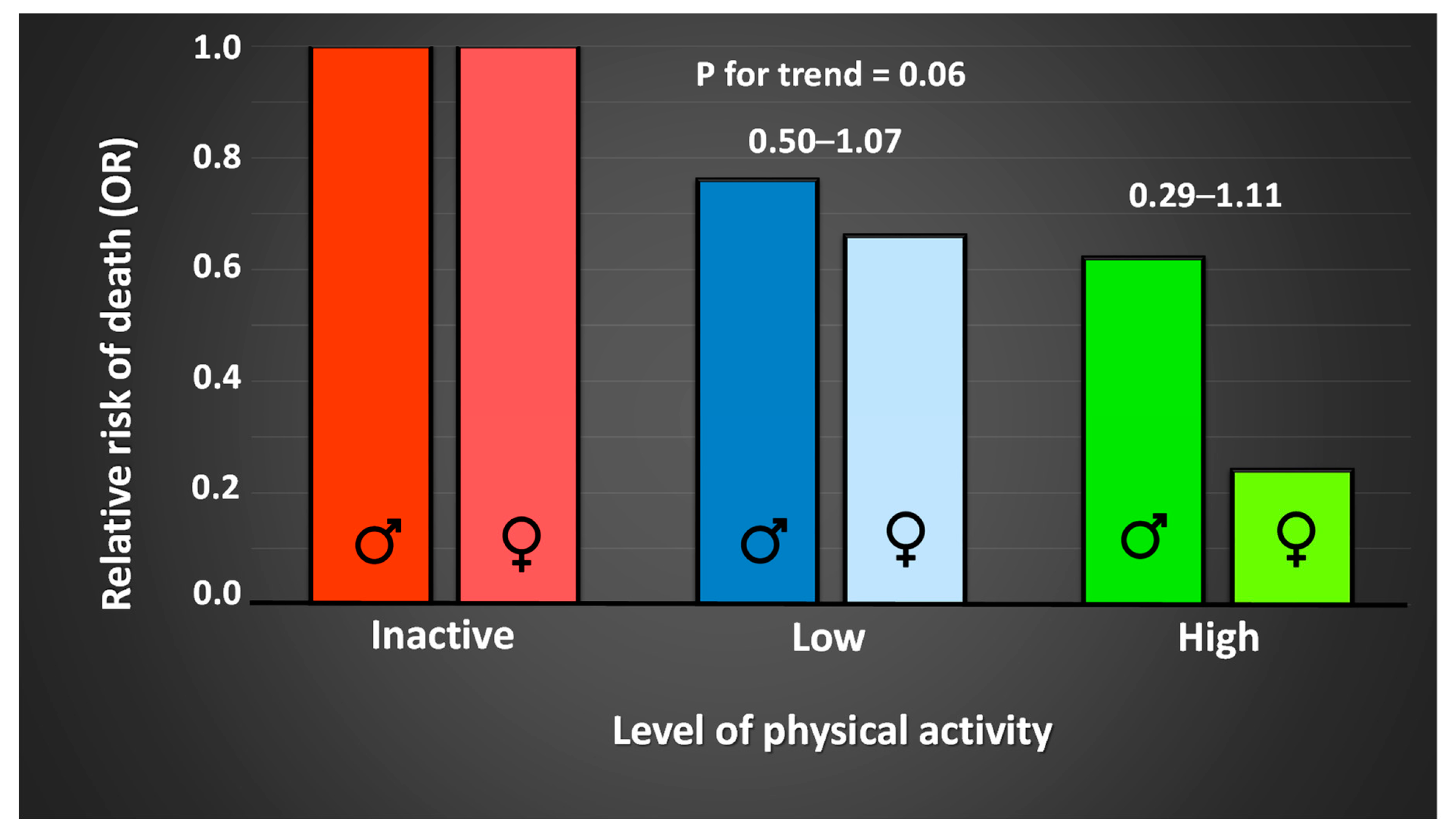 Sports | Free Full-Text | Physical Activity and Sports—Real