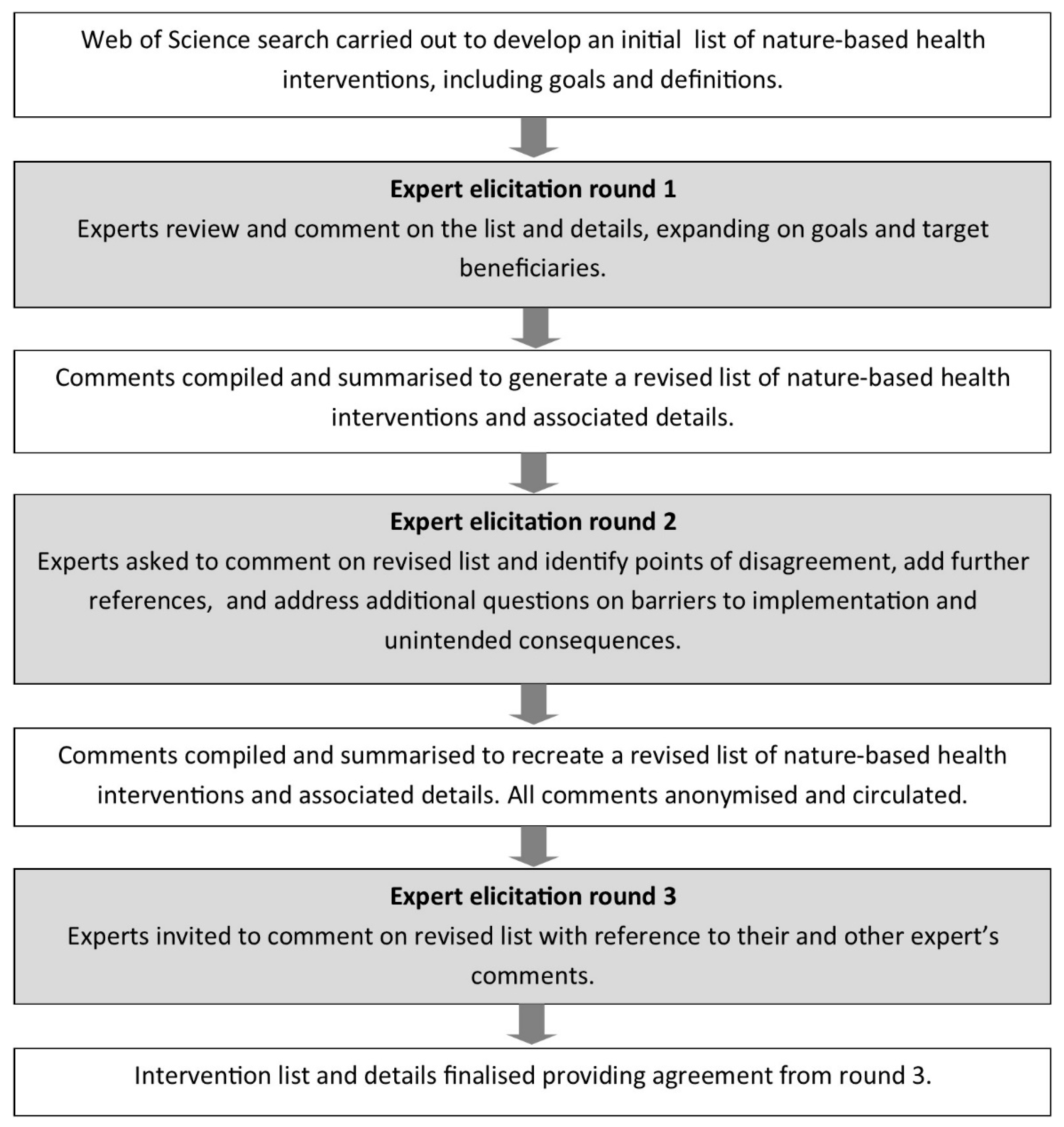 Sports | Free Full-Text | Nature–Based Interventions for