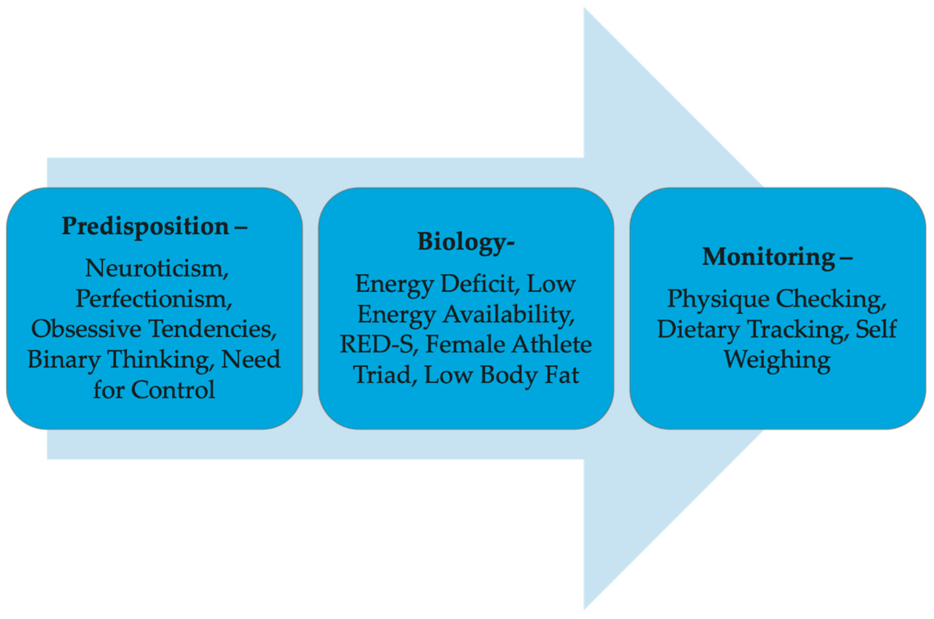 Sports | Free Full-Text | Towards a Sustainable Nutrition Paradigm