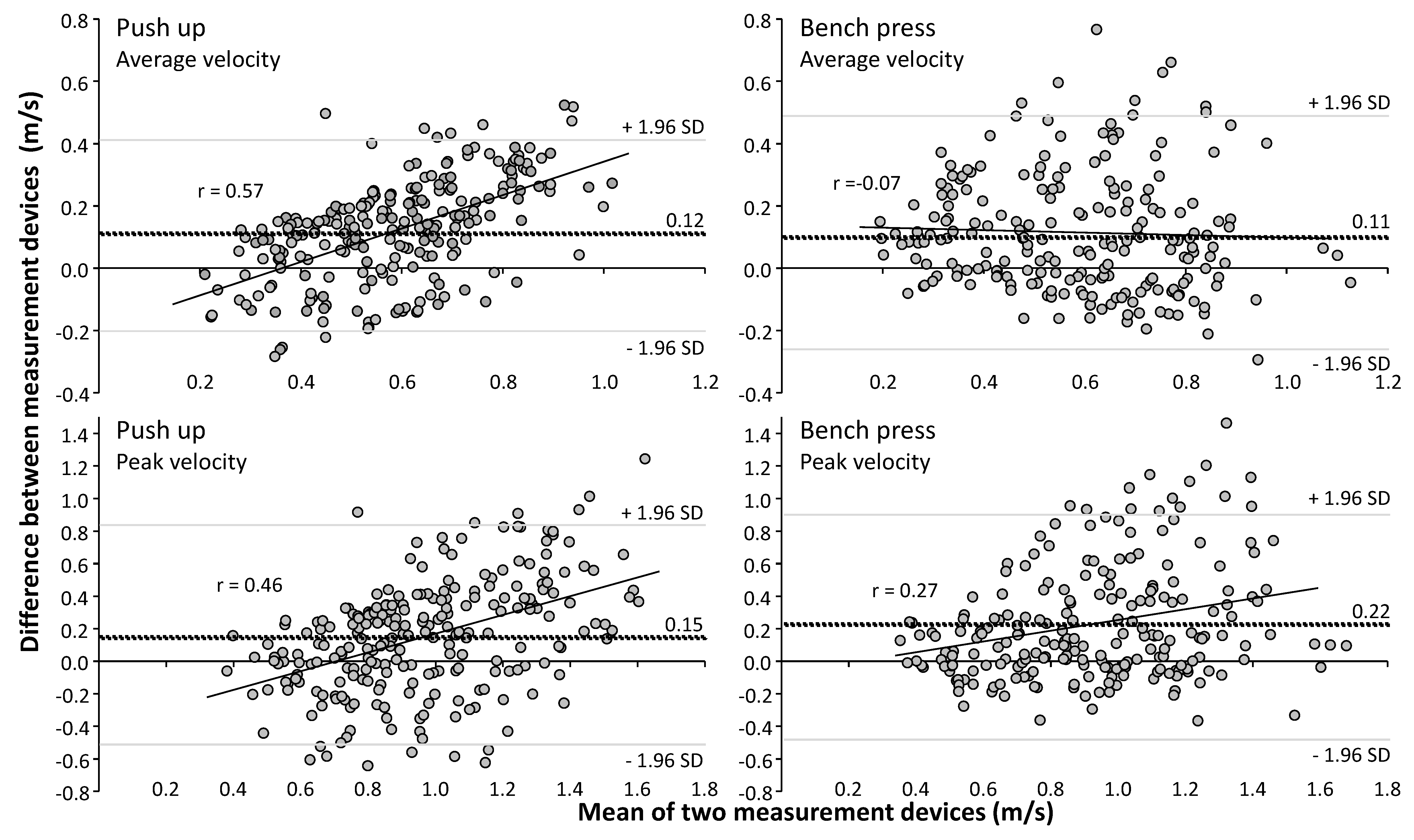Sports   Free Full-Text   Validity and Reliability of ...