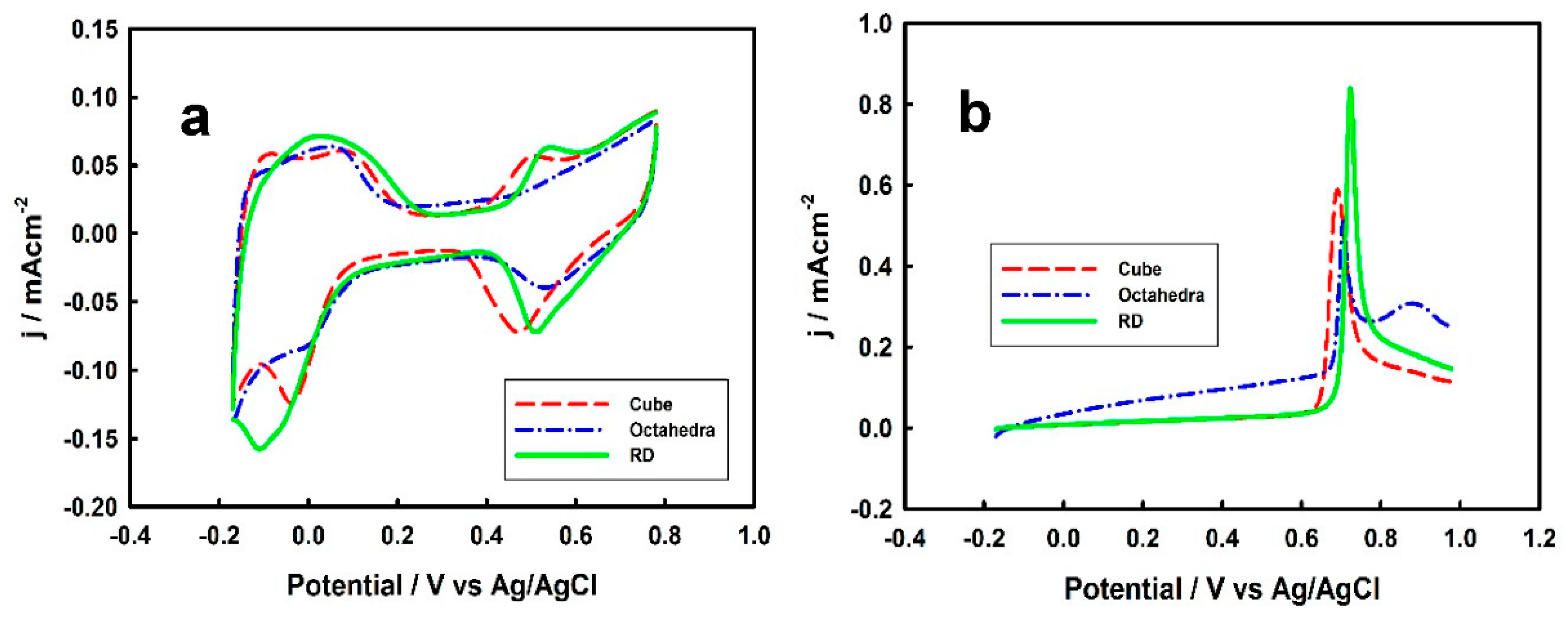 Surfaces   Free Full-Text   Formic Acid Oxidation on Pd Thin