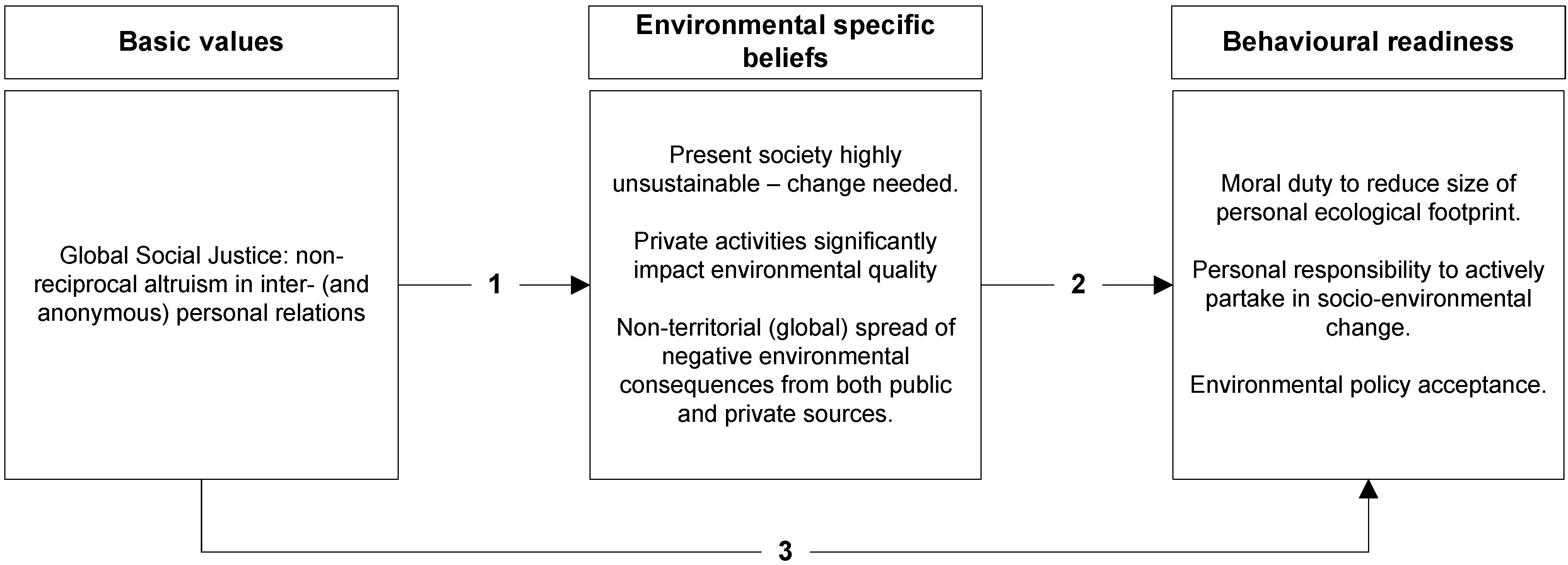 Sustainability | Free Full-Text | Ecological Citizens: Identifying ...