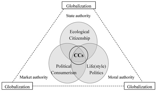 Citizen-Consumers as Agents of Change in Globalizing Modernity: The Case of Sustainable Consumption