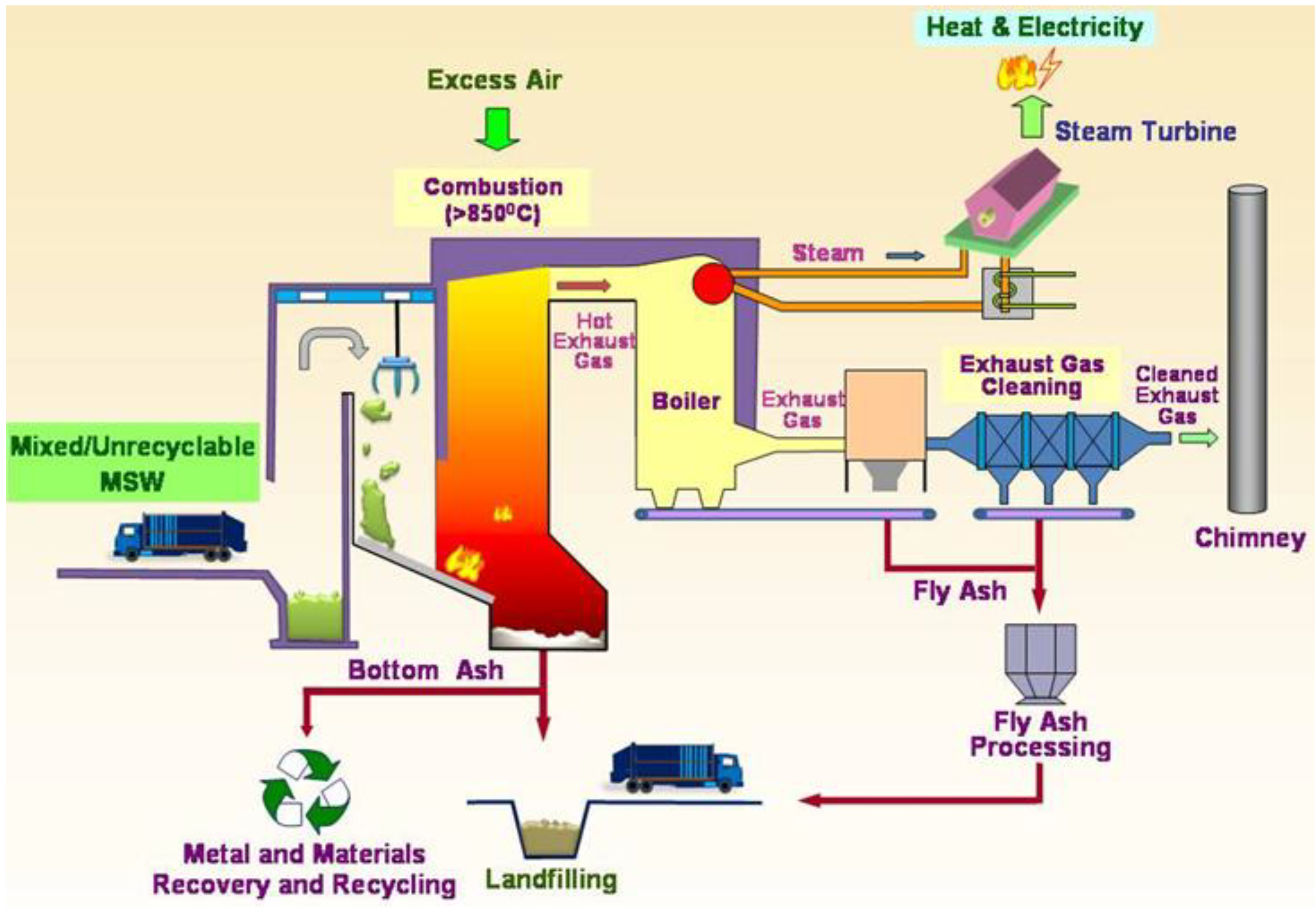 Fly Ash Concrete >> Sustainability | Free Full-Text | Use of Incineration MSW ...