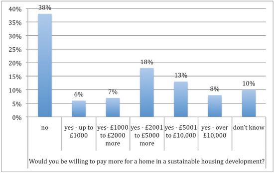 Eco-Self-Build Housing Communities: Are They Feasible and Can They Lead to Sustainable and Low Carbon Lifestyles
