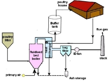 Biosecurity on Poultry Farms from On-Farm Fluidized Bed Combustion and Energy Recovery from Poultry Litter