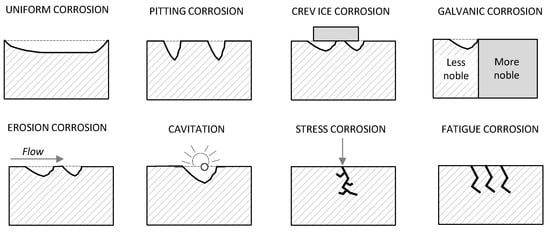 Modeling of Metal Structure Corrosion Damage: A State of the Art Report