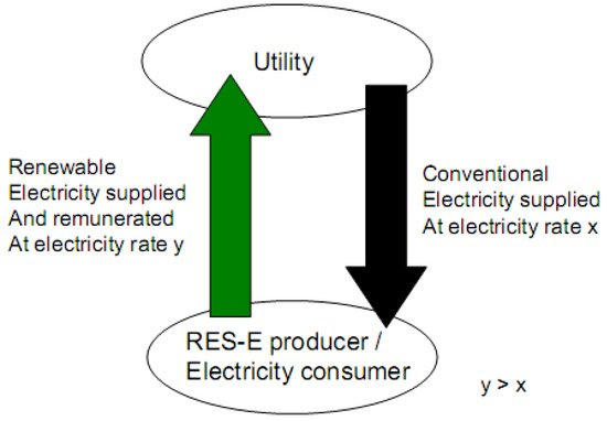 Renewable Energy Technology—Is It a Manufactured Technology or an Information Technology