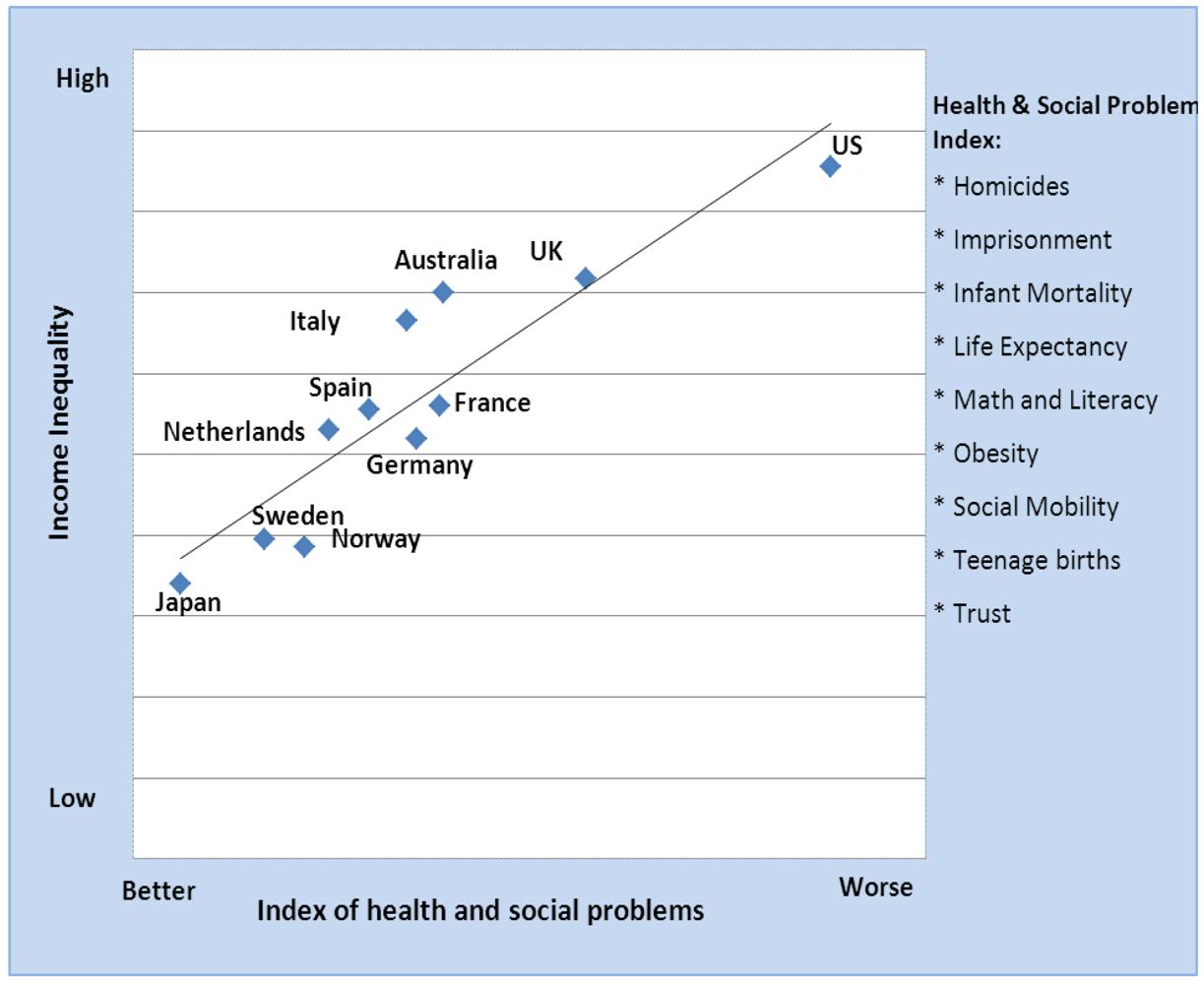 increase and decrease in social capital