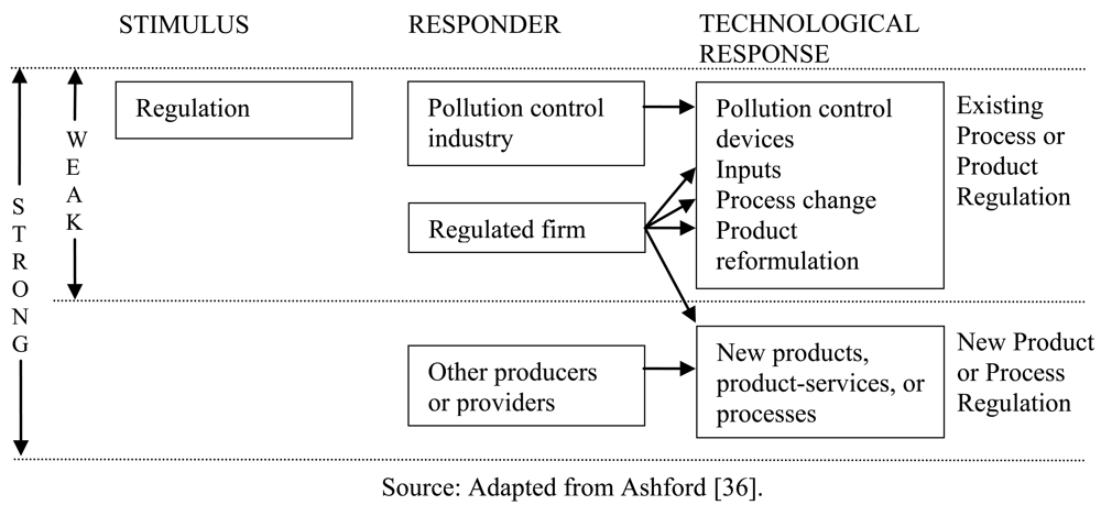 Sustainability   Free Full-Text   The Importance of