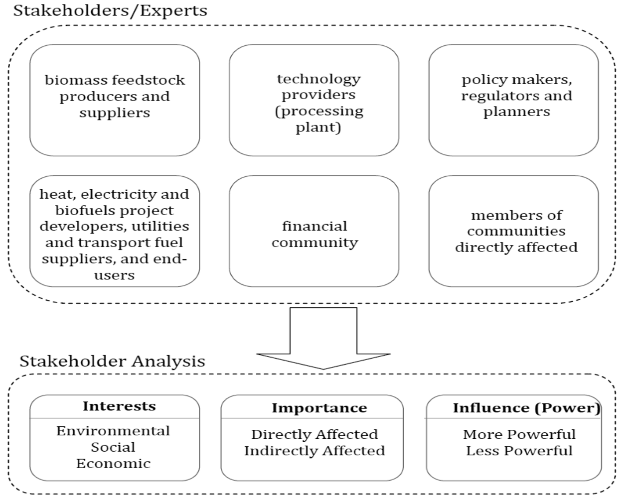 relevance of stakeholder analysis to society Stakeholder analysis at a glance and importance related to the national-level stakeholder analysis that interviews 35-40 stakeholders requires a four-person.