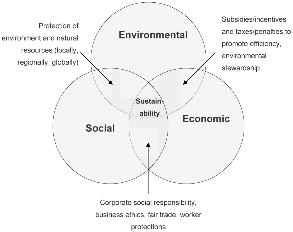 Sustainability   Free Full Text   Sustainable Manufacturing and ...