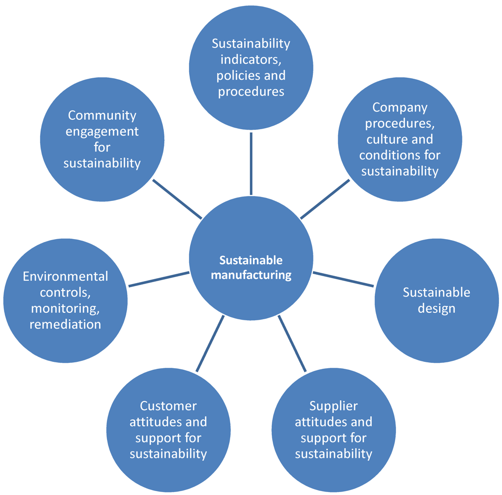 Sustainability | Free Full-Text | Sustainable Manufacturing and Design: Concepts, Practices and ...