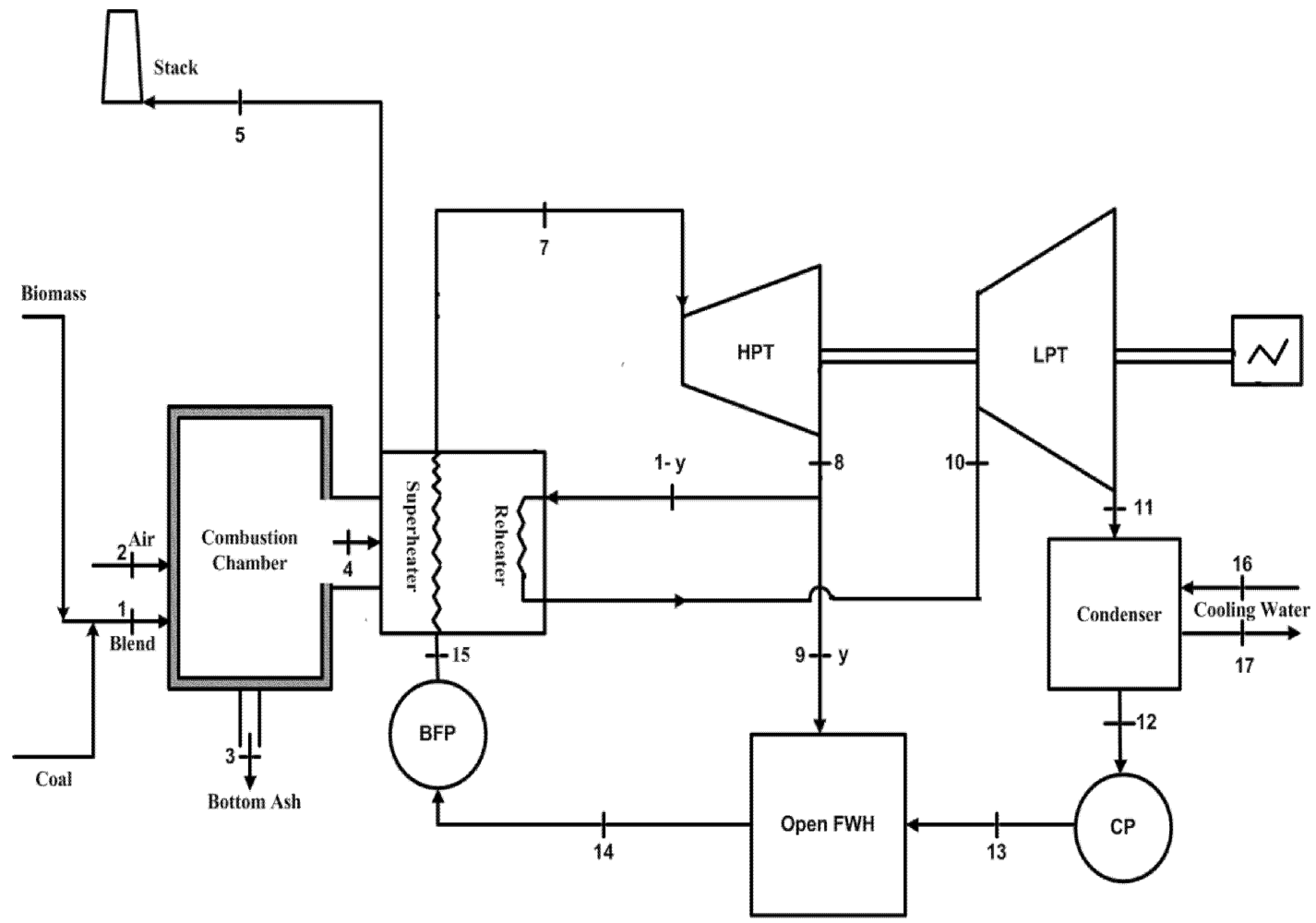Sustainability Free Full Text Energy Analysis Of A Biomass Co Power Plant Line Diagram No