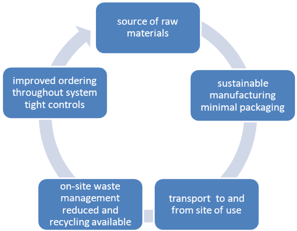 case 4 4 waste management Creating chemical waste management, inc v united states epa: no 88-1490  was a notable united states environmental law case.