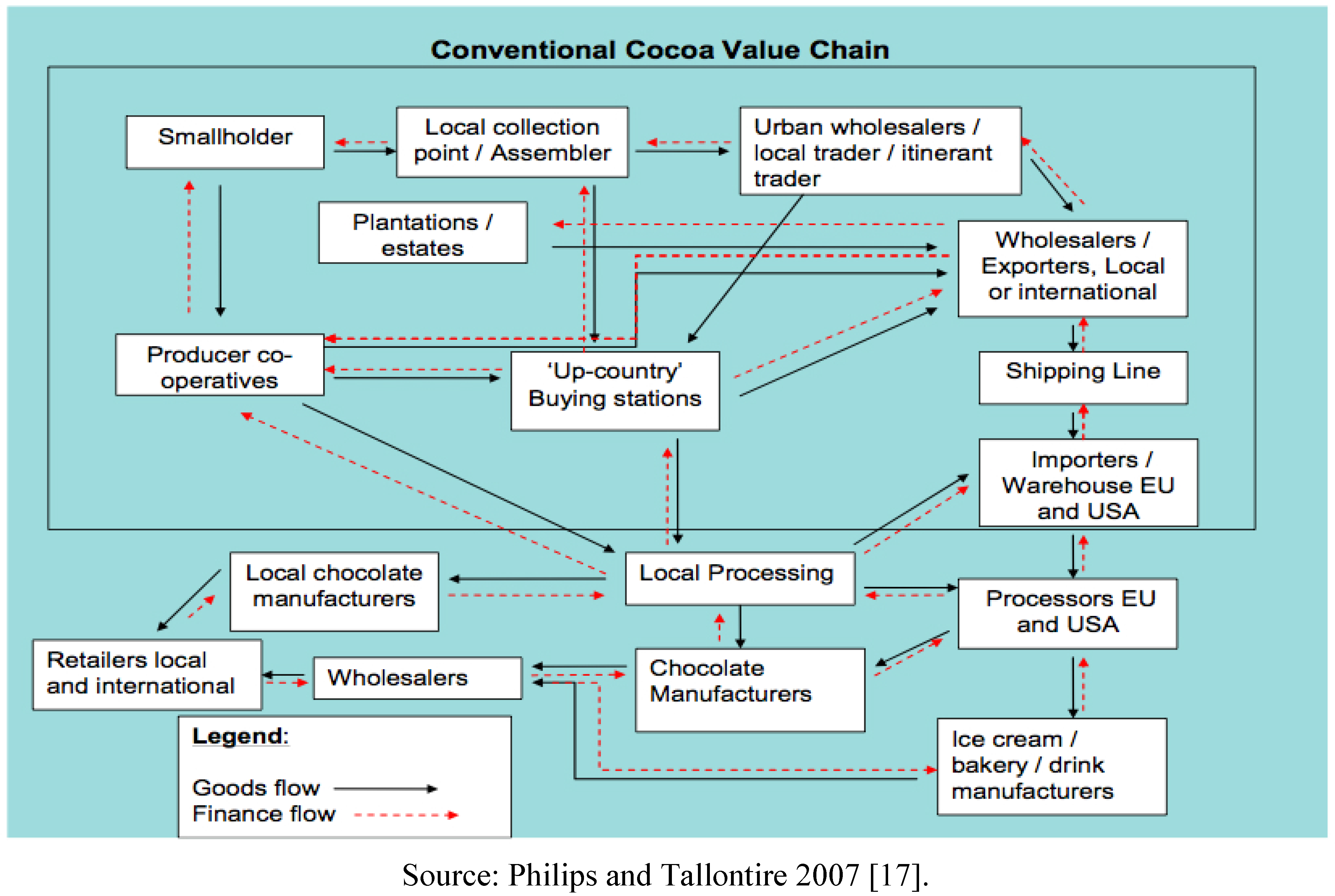 Sustainability Free Full Text The Search For Value And
