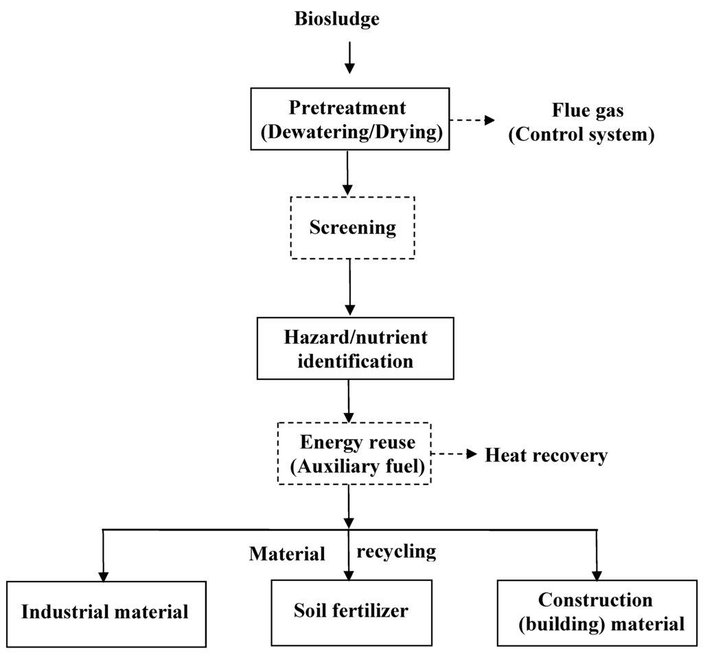 Sustainability Free Full Text An Analysis Of Waste Management
