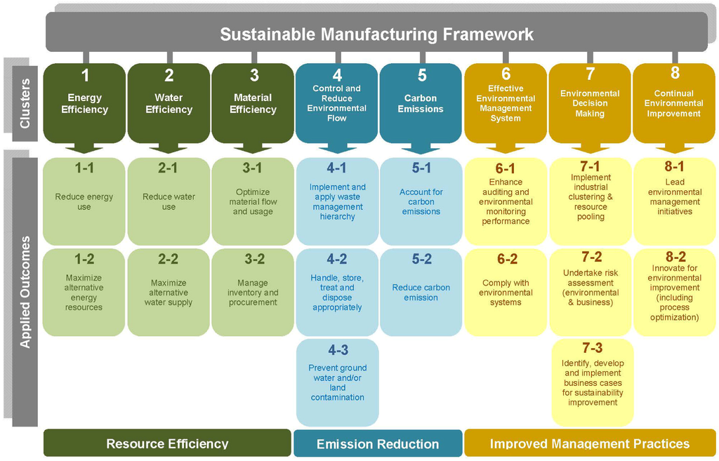 Sustainability Free Full Text Capability Framework For