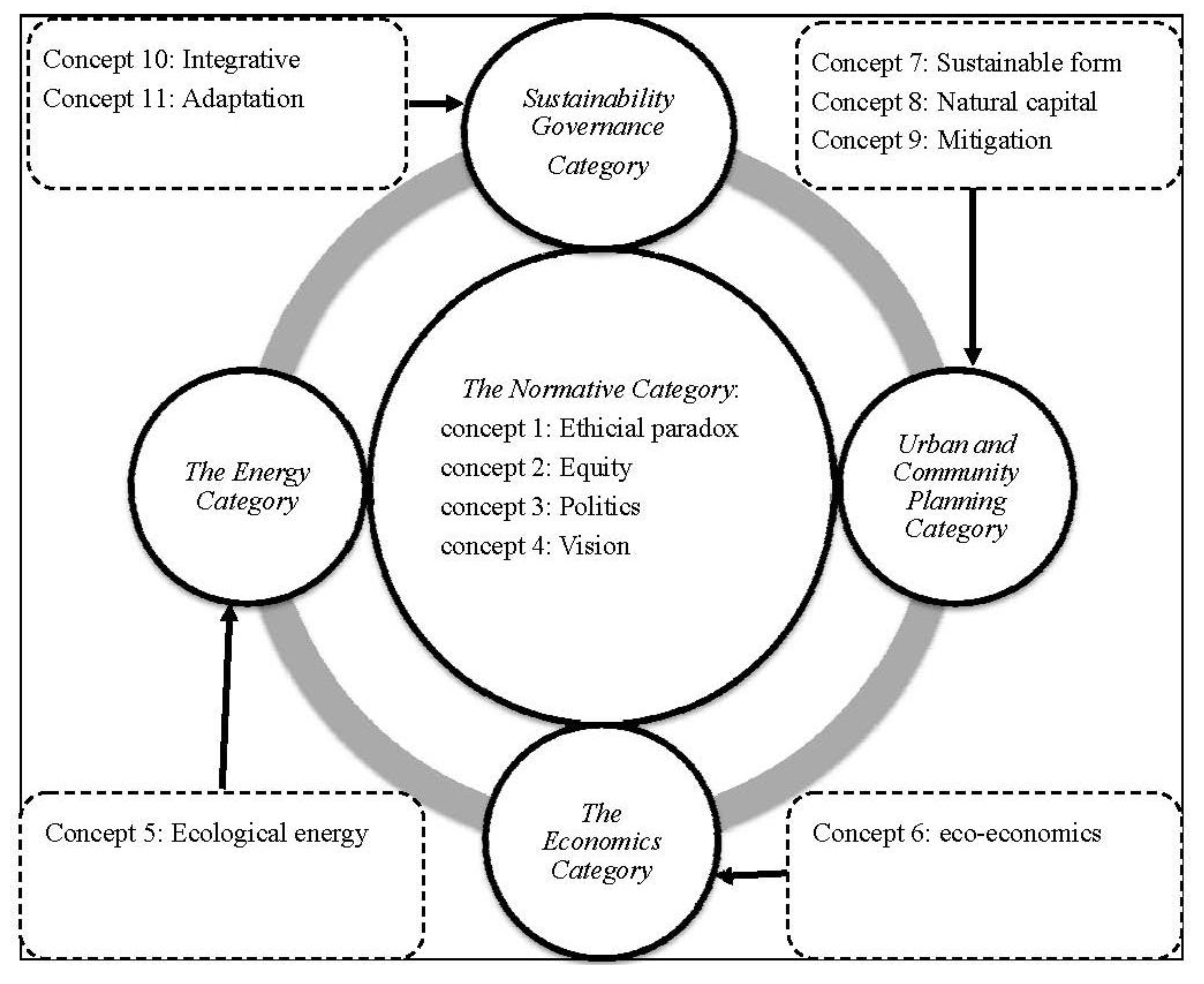 Sustainability Free Full Text Towards A Sustainability Education Framework Challenges Concepts And Strategies The Contribution From Urban Planning Perspectives Html