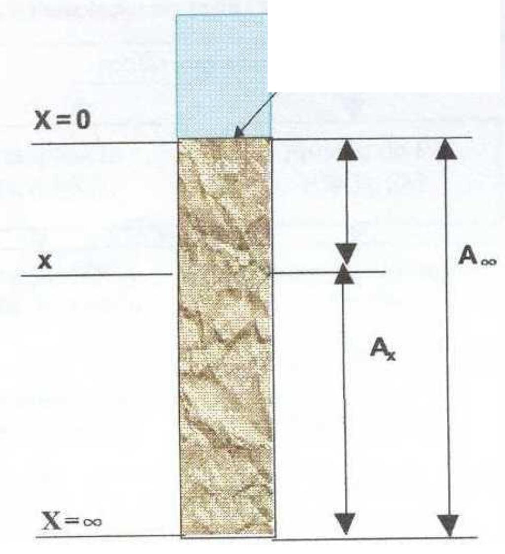 210Pb sediment dateringsmetoder ikke nøyaktige