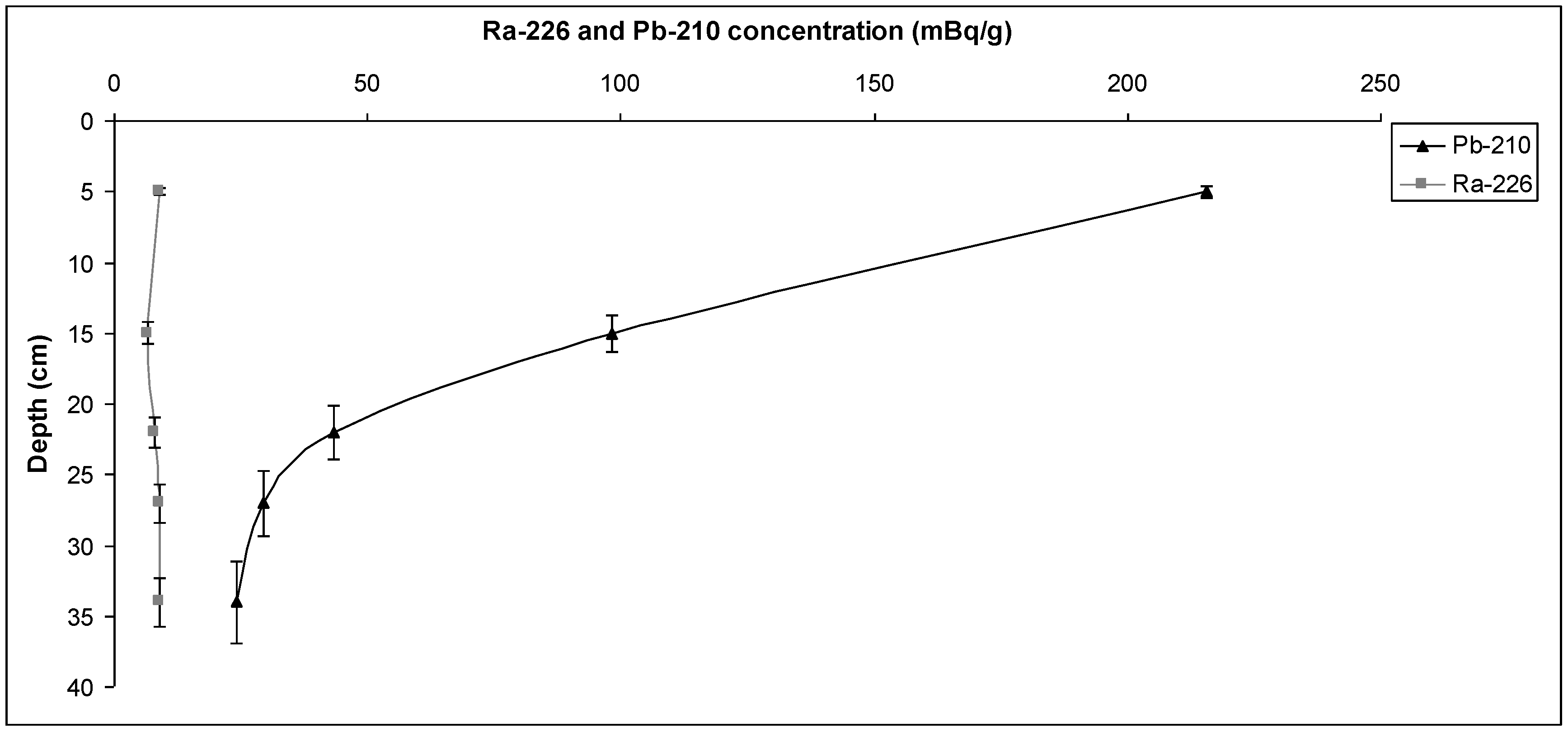 sedimentation tangent and concentration essay 20 secondary sedimentation in systems that contain high concentration of suspended solids construct a tangent to the settling curve at c2.