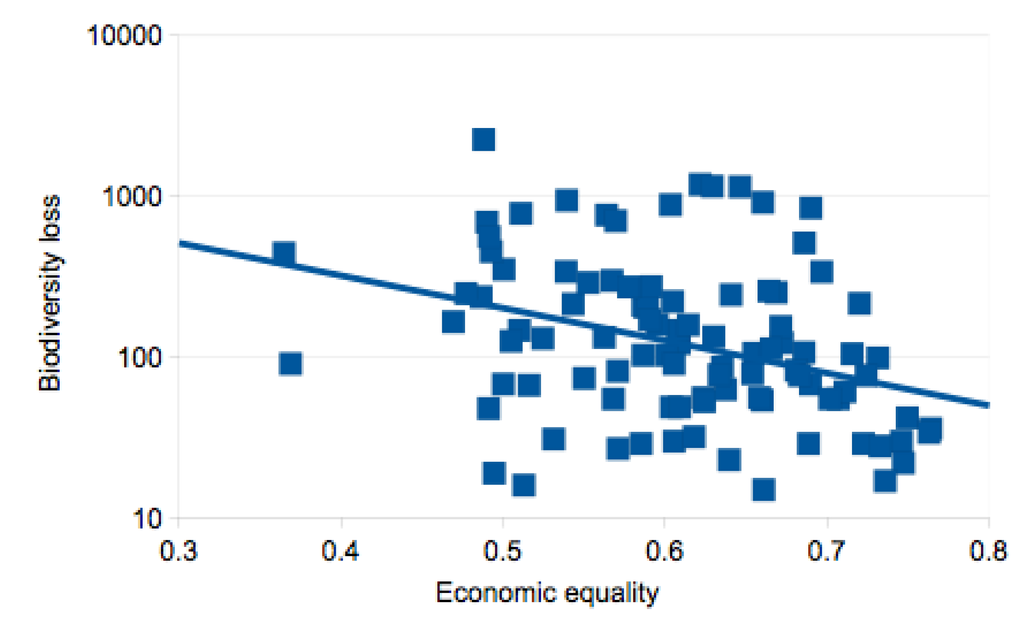 relationship between equality and economic growth