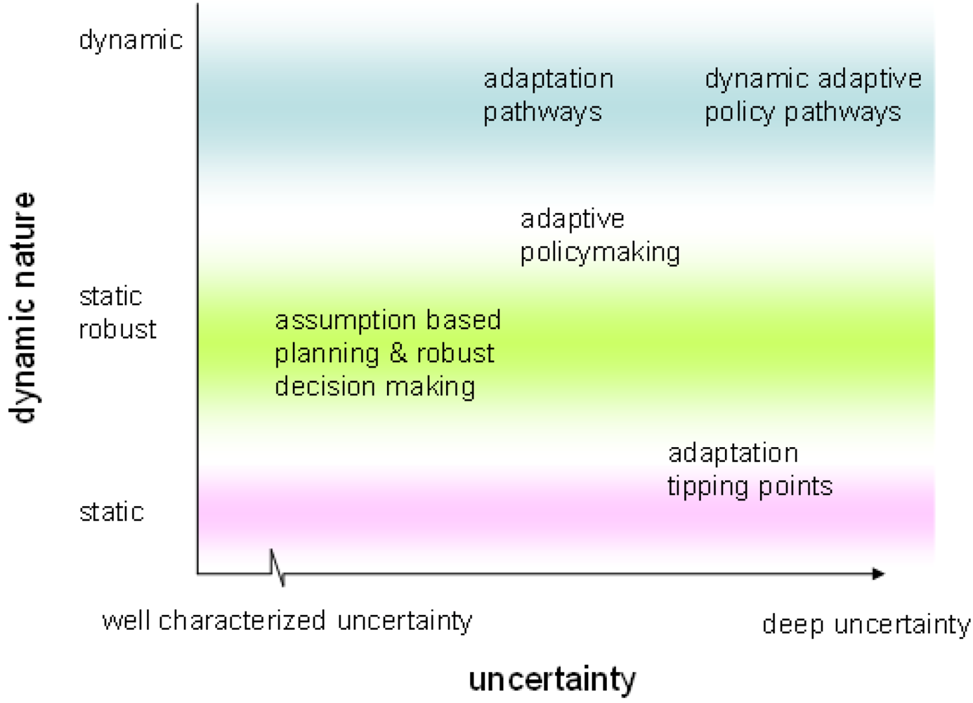 decision of uncertainty essay [pewslideshow slidename=anim2] research statistical data in a business context that requires a decision use probability concepts to formulate a decision.
