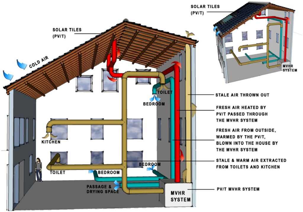 Ventilation System Diagram : Heat recovery ventilation system schematic get free