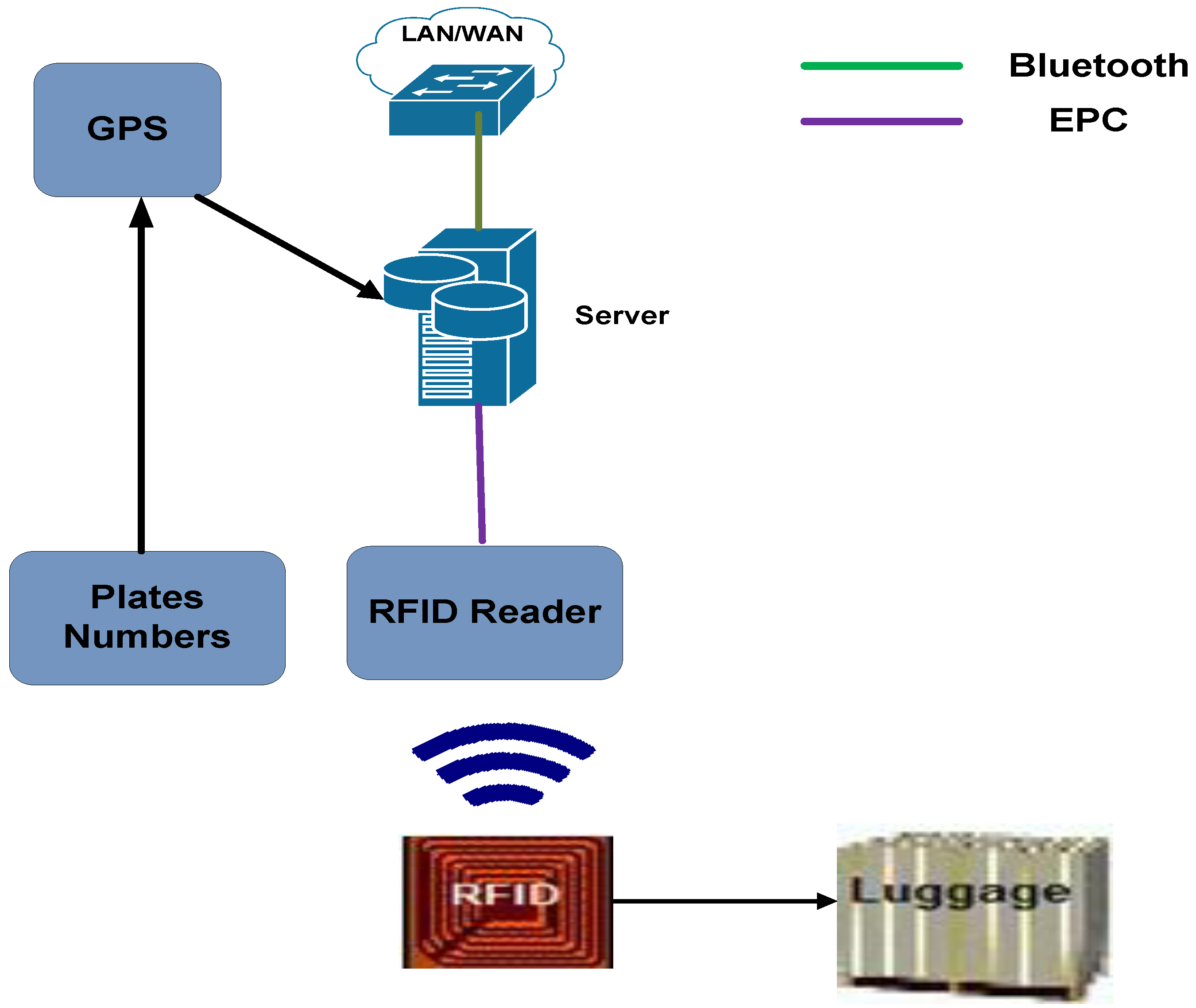 network security protocol with rfid system A summary of rfid standards it's commonly said that there are no standards in rfid in fact, there are many well-established standards and a few emerging standards.
