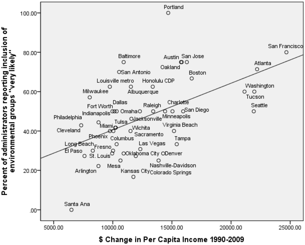 agra per capita income