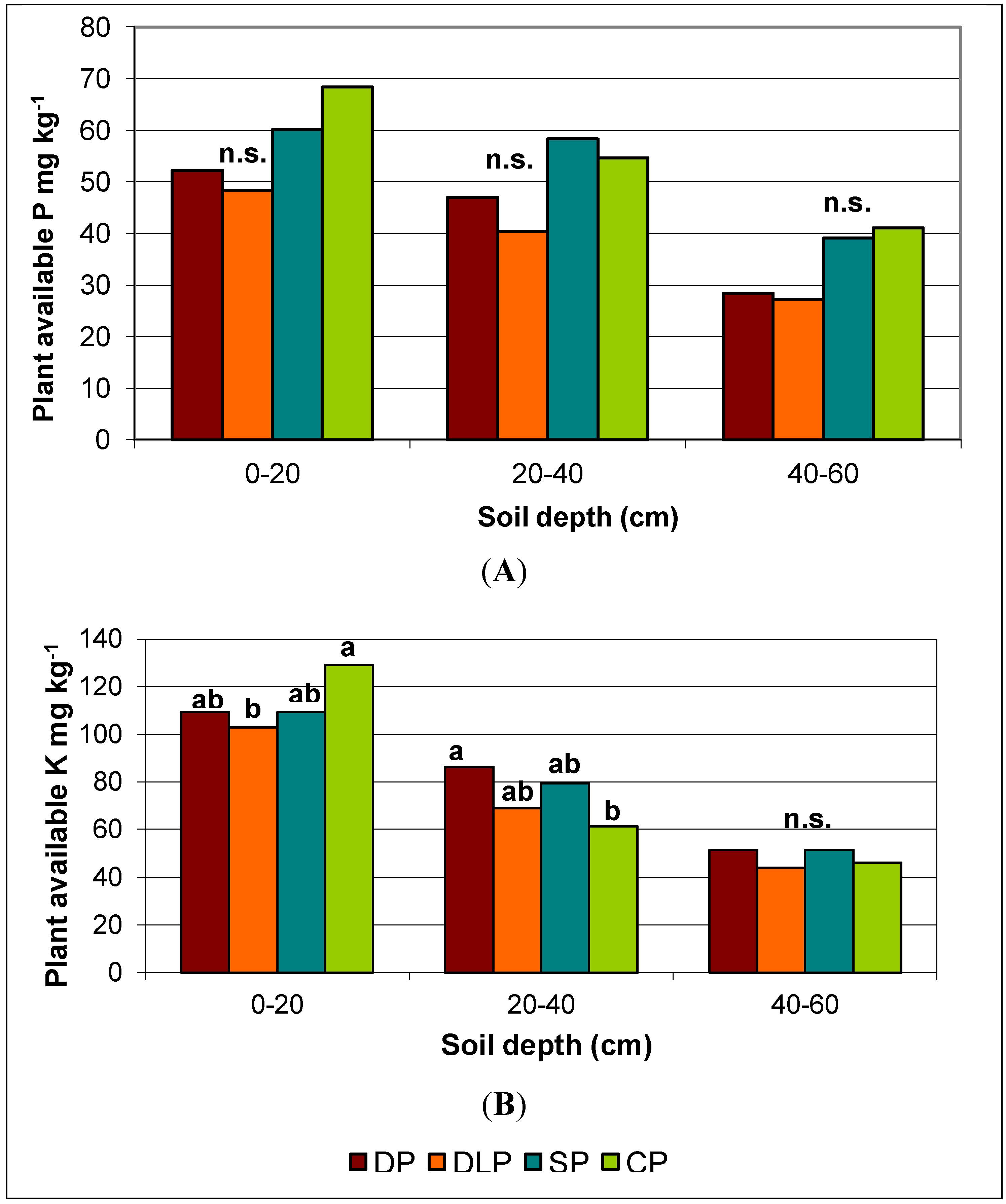 Sustainability free full text effects of reduced for Soil 60 years
