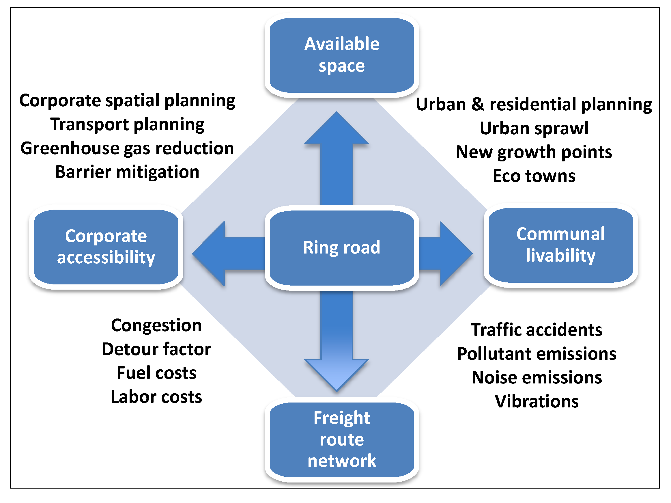 Sustainability Free Full Text A Road Network For