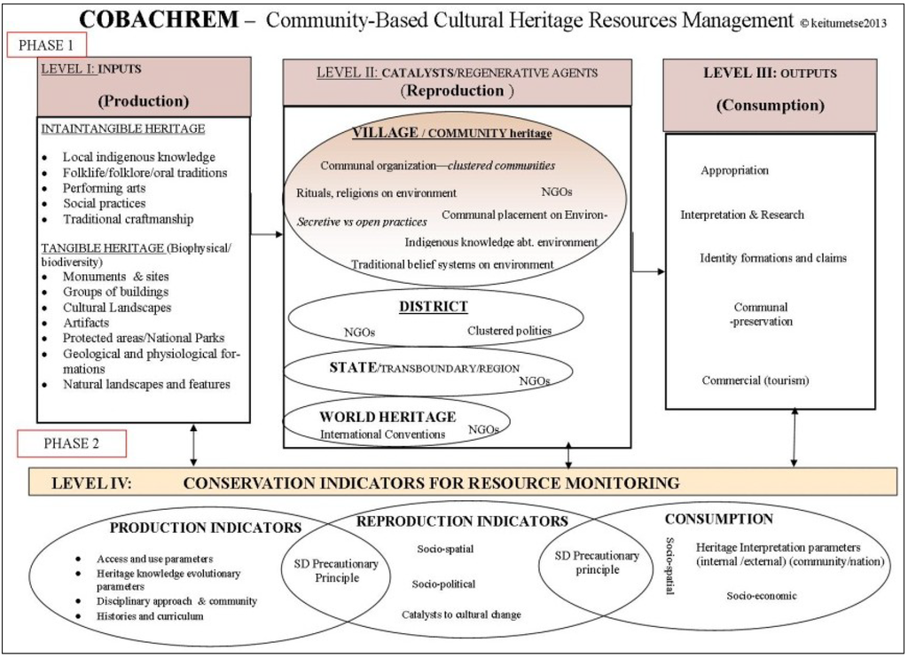 Sustainability   Free Full-Text   Cultural Resources as ...