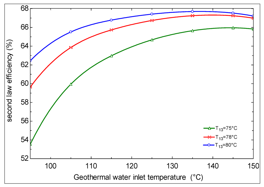 efficiency of geothermal power plants a The thermal efficiency of geothermal plants is low, as the geothermal fluids are not as hot as fluids produced by burning fossil fuels geothermal plant, salto.