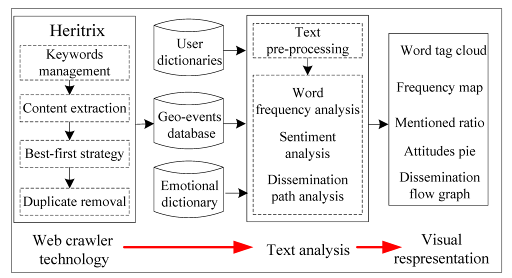 case study analysis process A case study analysis of organizational communication effectiveness between user-managers and information service department personnel by making process.