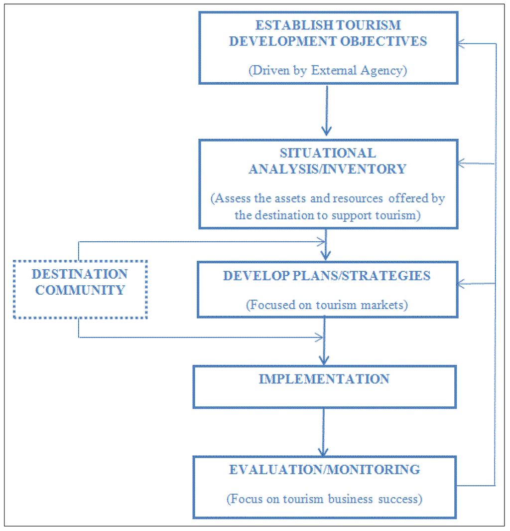 An analysis of impact of tourism planning and policy development
