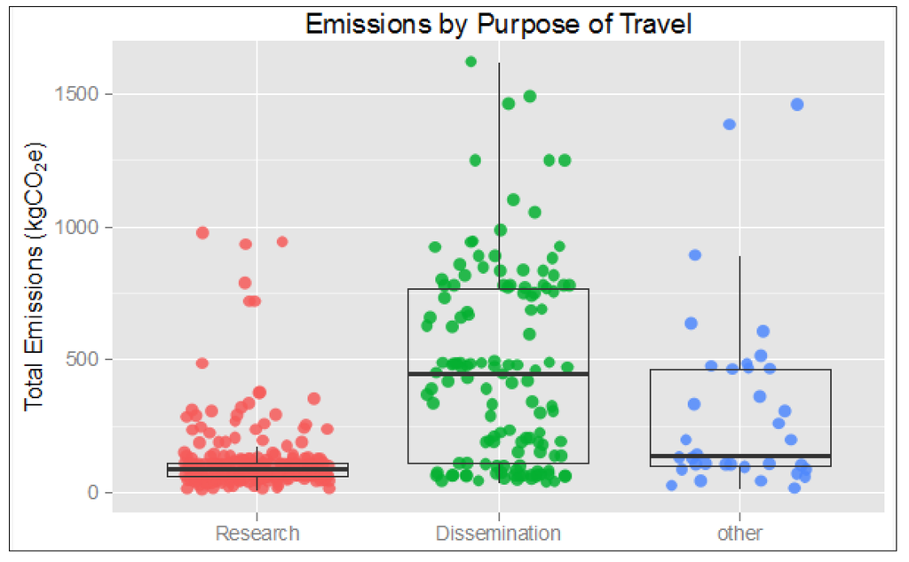 Sustainability | Free Full-Text | On the Travel Emissions of ...
