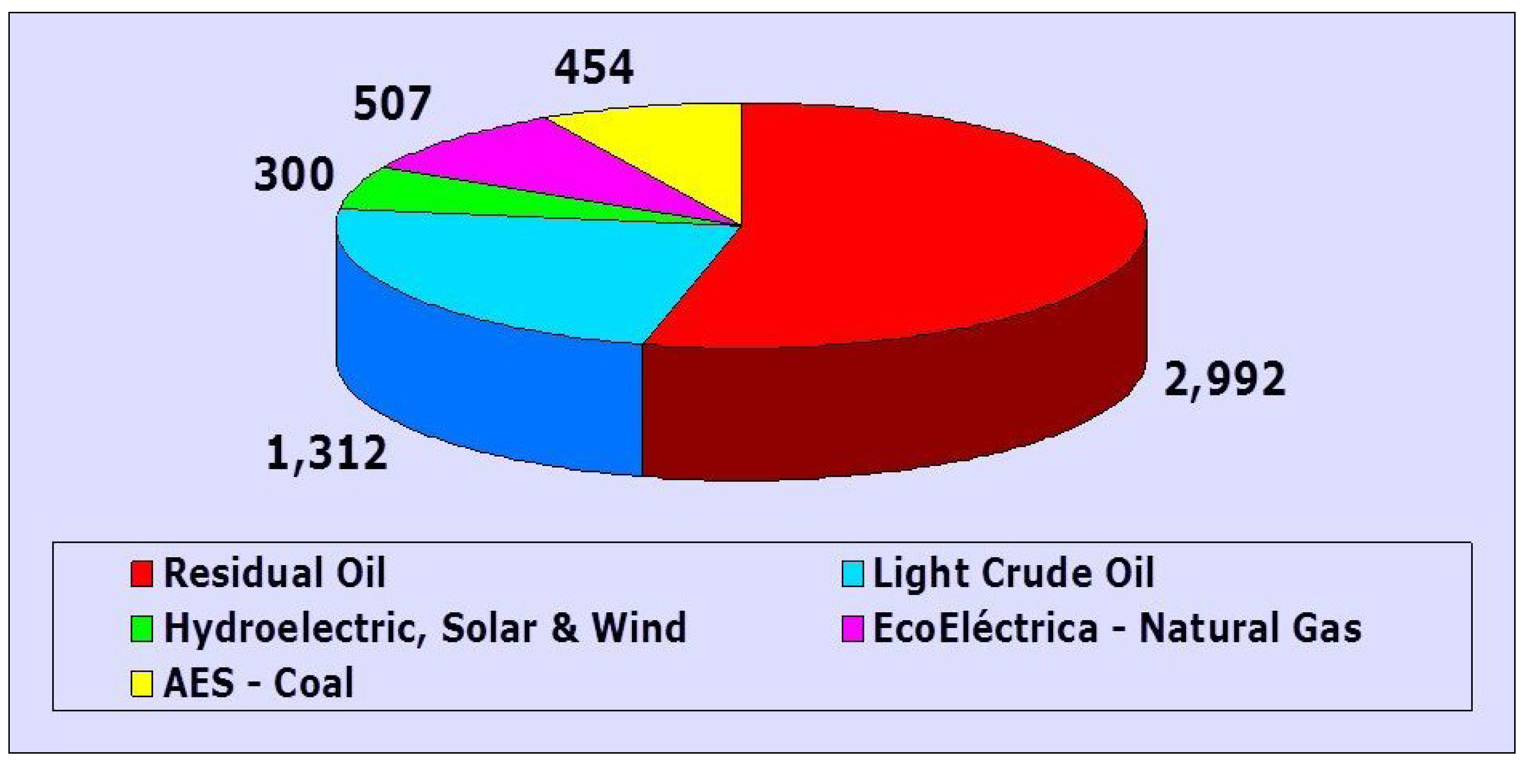 Natural Gas Energy Production Mwh